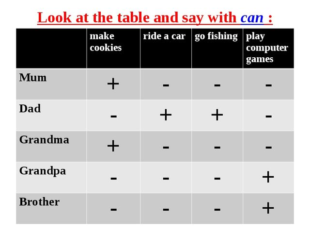 Look at the table and say with can : make cookiesride a cargo fishingplay...