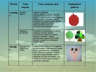 Месяц Теманедели Тема занятия, цель Примерные работы Сентябрь Овощи и фрукты