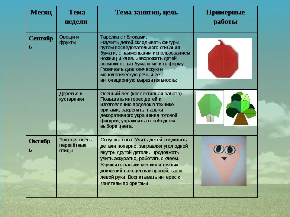 Месяц Теманедели Тема занятия, цель Примерные работы Сентябрь Овощи и фрукты...