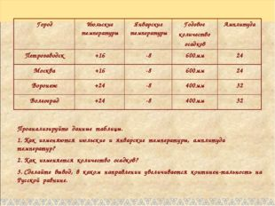 Проанализируйте данные таблицы. 1. Как изменяются июльские и январские темпер