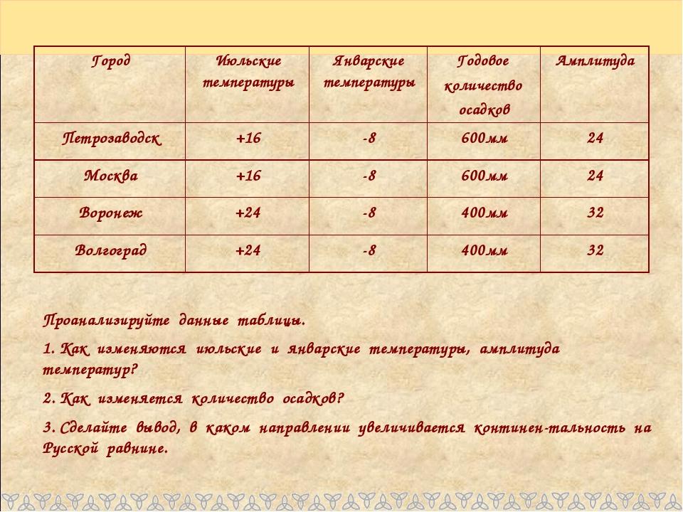 Проанализируйте данные таблицы. 1. Как изменяются июльские и январские темпер...