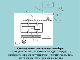 Схема привода ленточного конвейера: 1-электродвигатель; 2-ременная передача;