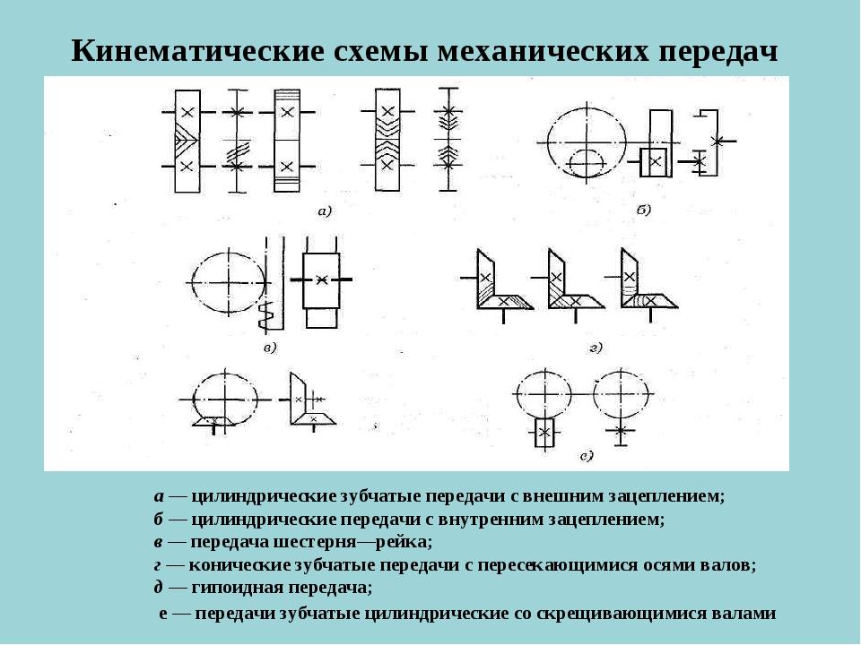 Кинематические схемы механических передач а — цилиндрические зубчатые передач...