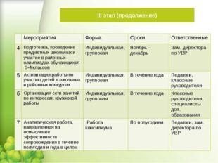 III этап (продолжение) Мероприятия Форма Сроки Ответственные 4 Подготовка, пр