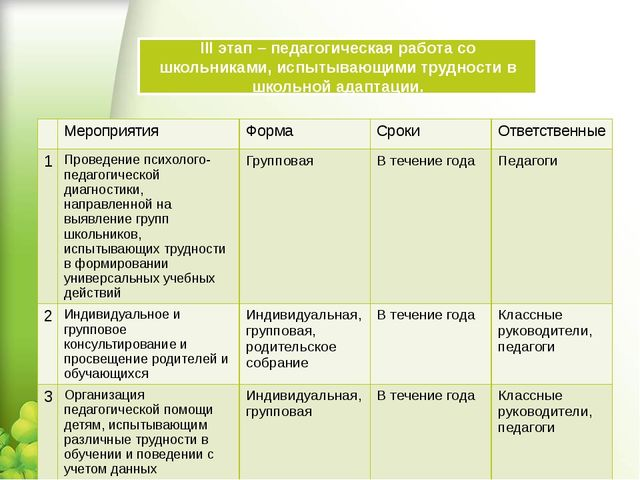 III этап – педагогическая работа со школьниками, испытывающими трудности в шк...