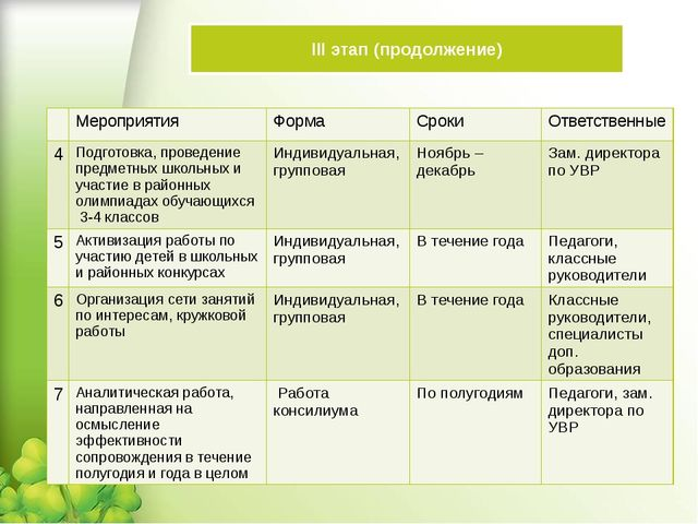 III этап (продолжение) Мероприятия Форма Сроки Ответственные 4 Подготовка, пр...