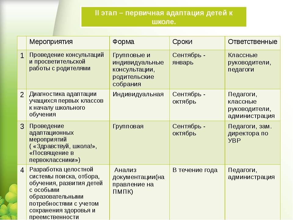 II этап – первичная адаптация детей к школе. Мероприятия Форма Сроки Ответств...