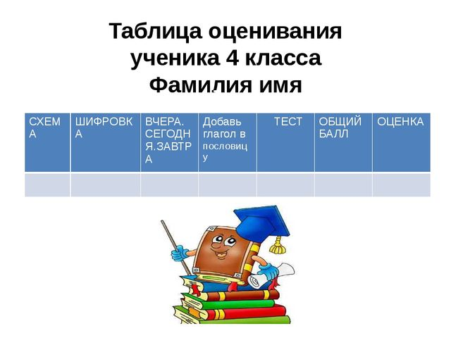 Таблица оценивания ученика 4 класса Фамилия имя СХЕМА ШИФРОВКА ВЧЕРА. СЕГОДНЯ...