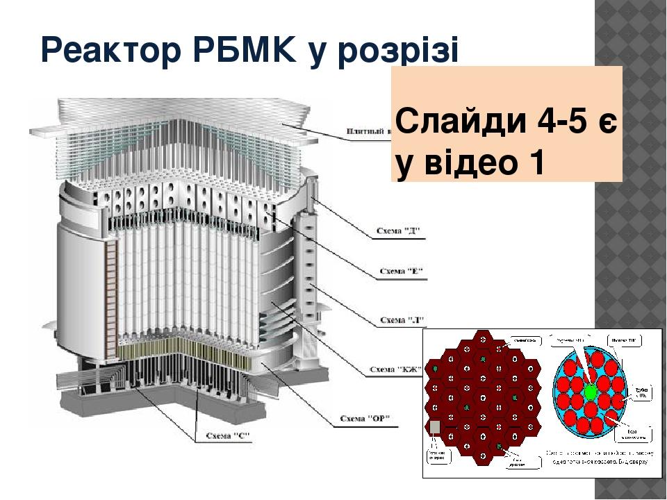 Реактор РБМК у розрізі Слайди 4-5 є у відео 1