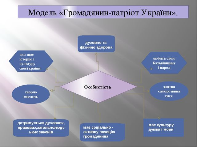 Модель «Громадянин-патріот України». творчо мислить здатна саморозвиватися до...