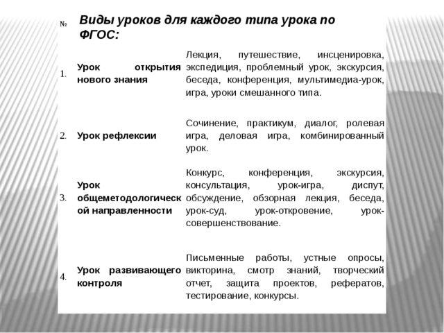 Виды уроков для каждого типа урока по ФГОС: № Тип урока по ФГОС Виды уроков 1...