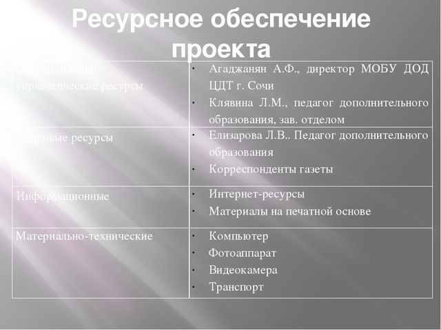 Ресурсное обеспечение проекта Организационно-управленческие ресурсы Агаджанян...