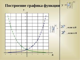 Построение графика функции у х = , если х≥0 , если х