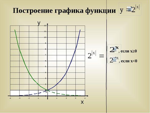 Построение графика функции , если х≥0 , если х