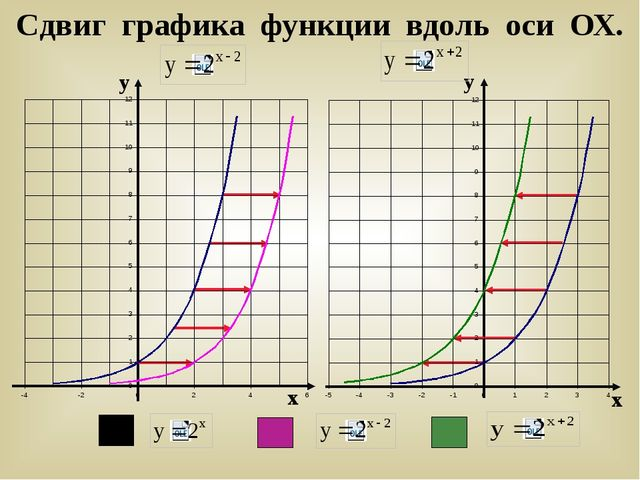 Сдвиг графика функции вдоль оси ОХ. у у х х