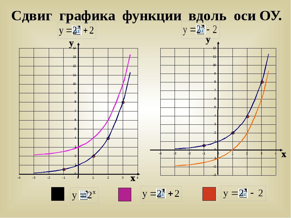 Сдвиг графика функции вдоль оси ОУ. у х х у