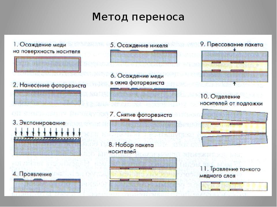 Фотохимический метод изготовления платы