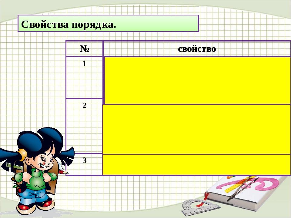 Свойства порядка. № свойство 1 Для любых двух действительных чисел а иbвыполн...