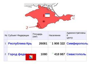 №Субъект ФедерацииПлощадь (км²)НаселениеАдминистративный центр 1Республи