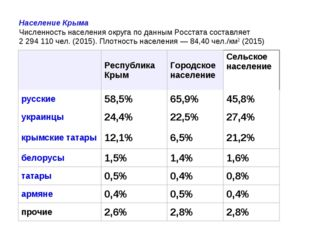 Население Крыма Численность населения округа по данным Росстата составляет 2