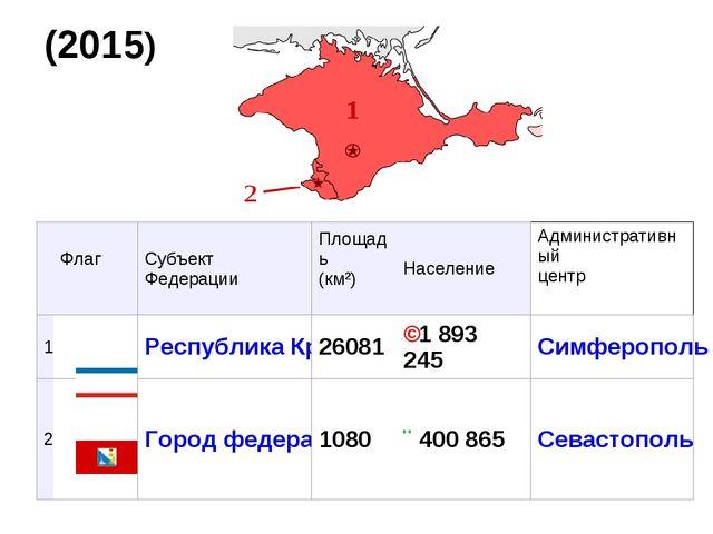 (2015) Флаг Субъект ФедерацииПлощадь (км²) НаселениеАдминистративный цен...