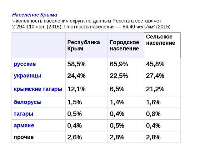 Население Крыма Численность населения округа по данным Росстата составляет 2...