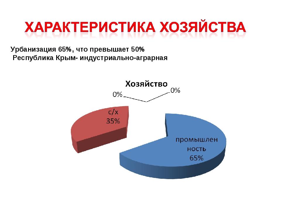 Урбанизация 65%, что превышает 50% Республика Крым- индустриально-аграрная
