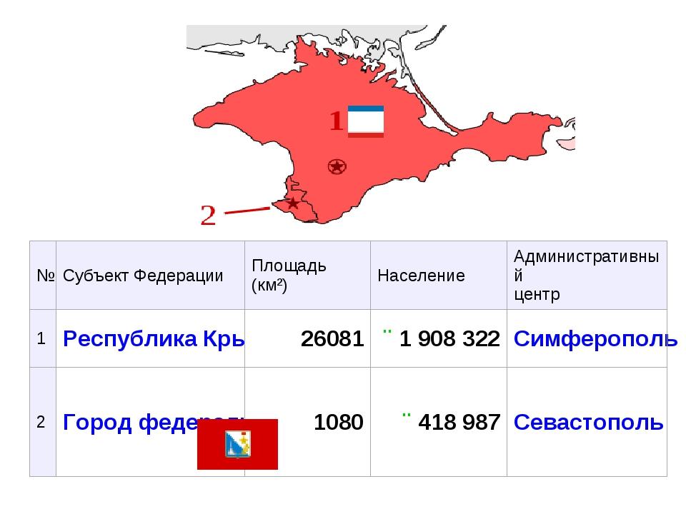 №Субъект ФедерацииПлощадь (км²)НаселениеАдминистративный центр 1Республи...