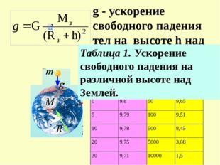 g - ускорение свободного падения тел на высоте h над Землей Таблица 1. Ускоре