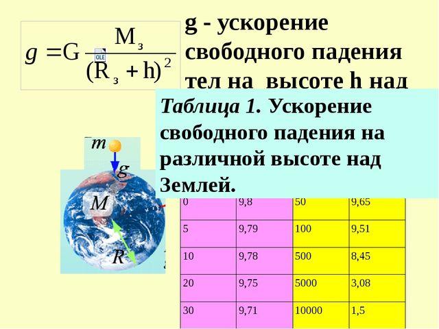 g - ускорение свободного падения тел на высоте h над Землей Таблица 1. Ускоре...