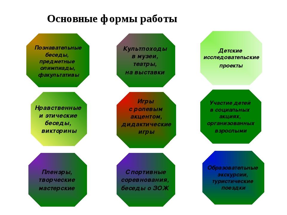 Основные формы работы Нравственные и этические беседы, викторины Образователь...