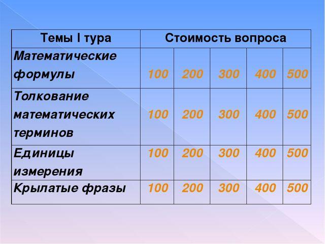 Темы I тураСтоимость вопроса Математические формулы 100 200 300 400 50...