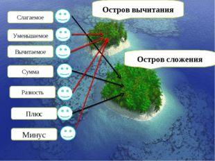 Остров вычитания Остров сложения Слагаемое Уменьшаемое Вычитаемое Сумма Разно