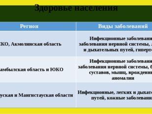 Здоровье населения Регион Виды заболеваний СКО,Акмолинскаяобласть Инфекционны