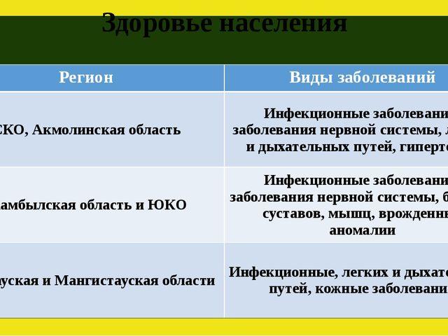 Здоровье населения Регион Виды заболеваний СКО,Акмолинскаяобласть Инфекционны...