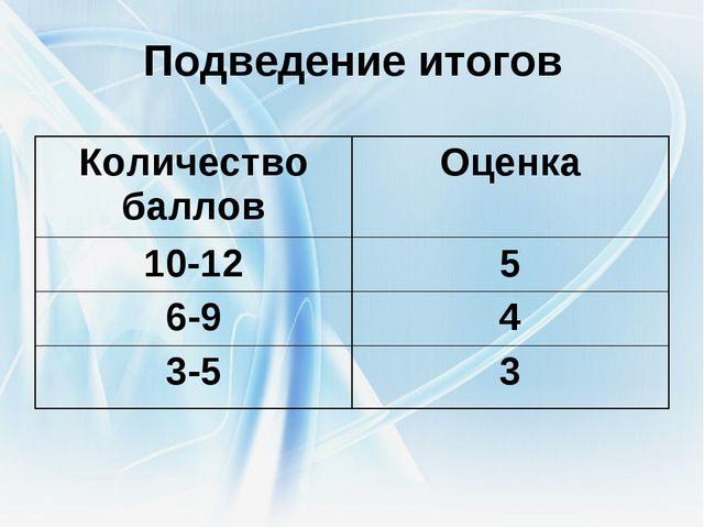 Подведение итогов Количество балловОценка 10-125 6-94 3-53