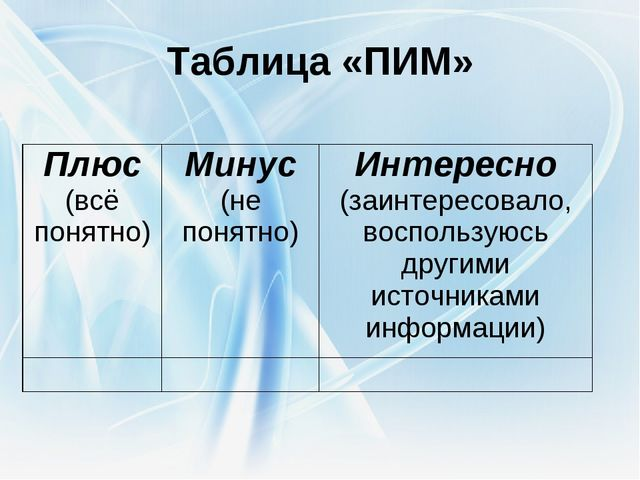 Таблица «ПИМ» Плюс (всё понятно)Минус (не понятно)Интересно (заинтересовало...