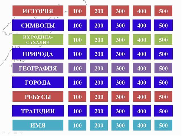 КАТЕГОРИЯ 1 ЗА 300 Дата установления областного центра Сахалинской области в...