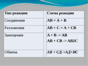 Типы реакций: химические реакции соединения A + B = AB Из нескольких простых