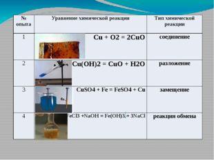 Уравнения реакций Типы химических реакций соединения разложения замещения об