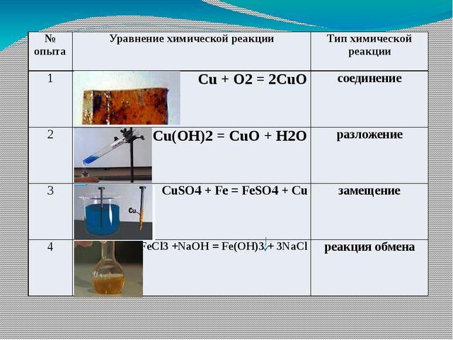 Уравнения реакций Типы химических реакций соединения разложения замещения об...