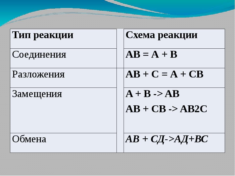 Типы реакций: химические реакции соединения A + B = AB Из нескольких простых...