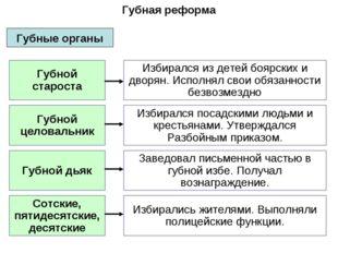 Губные органы Губной староста Губной целовальник Губной дьяк Сотские, пятидес