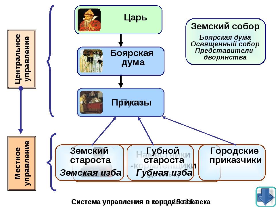 Центральное управление Местное управление Система управления в конце 15 века...