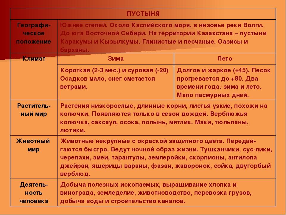ПУСТЫНЯ Географи-ческое положениеЮжнее степей. Около Каспийского моря, в ни...