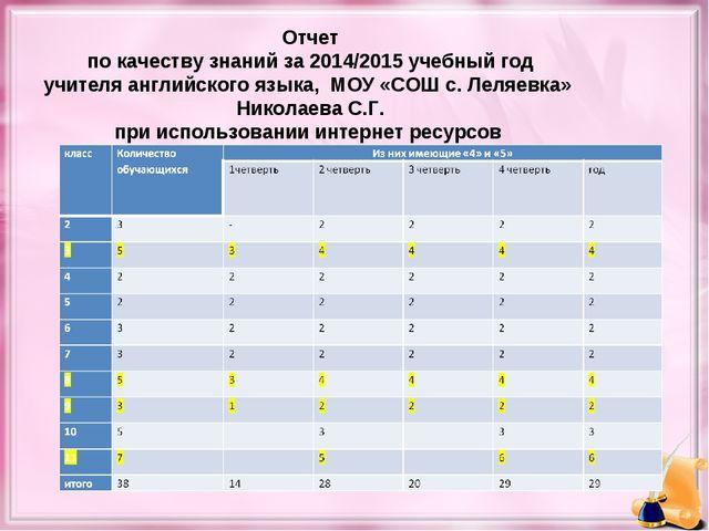 Отчет по качеству знаний за 2014/2015 учебный год учителя английского языка,...