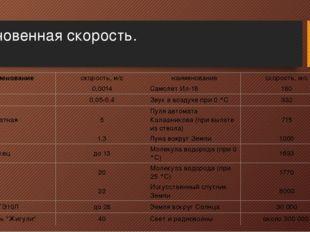 Мгновенная скорость. наименование скорость, м/с наименование скорость, м/с Ул