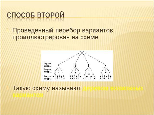 Проведенный перебор вариантов проиллюстрирован на схеме Такую схему называют...