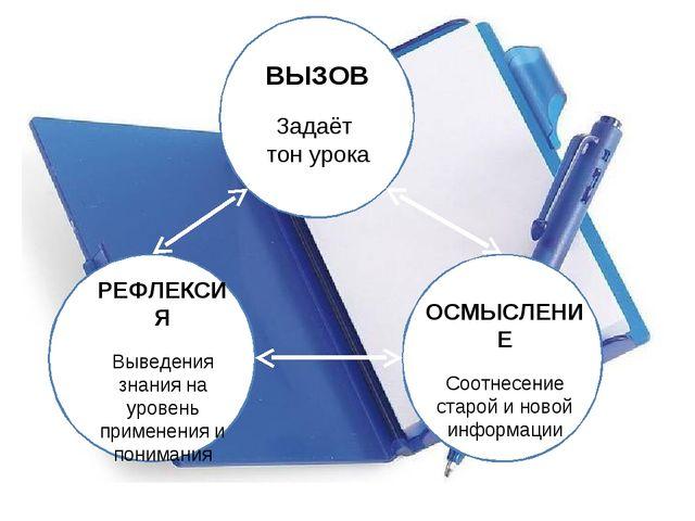 ВЫЗОВ Задаёт тон урока РЕФЛЕКСИЯ Выведения знания на уровень применения и пон...