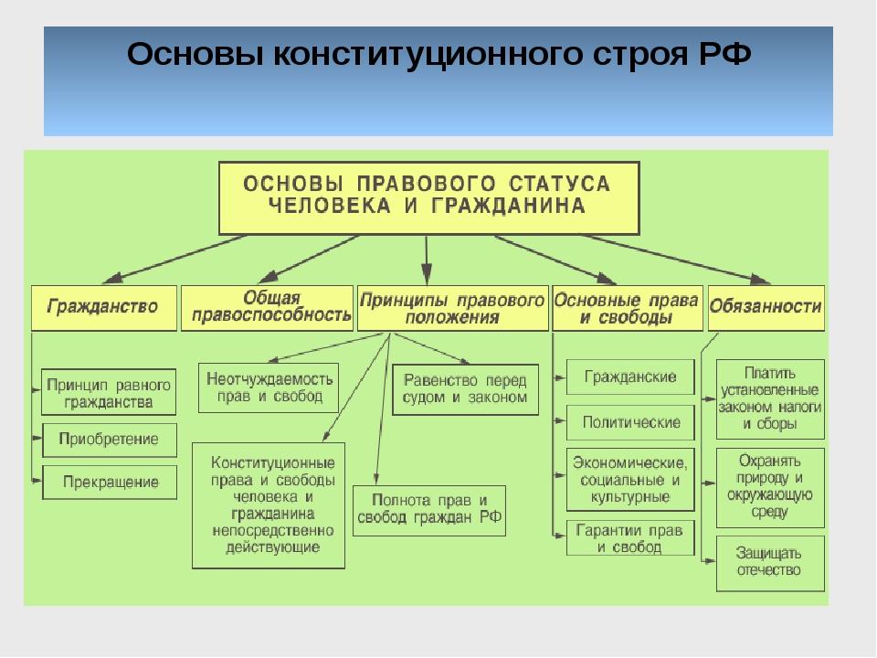 основы конституционного права рф таблица